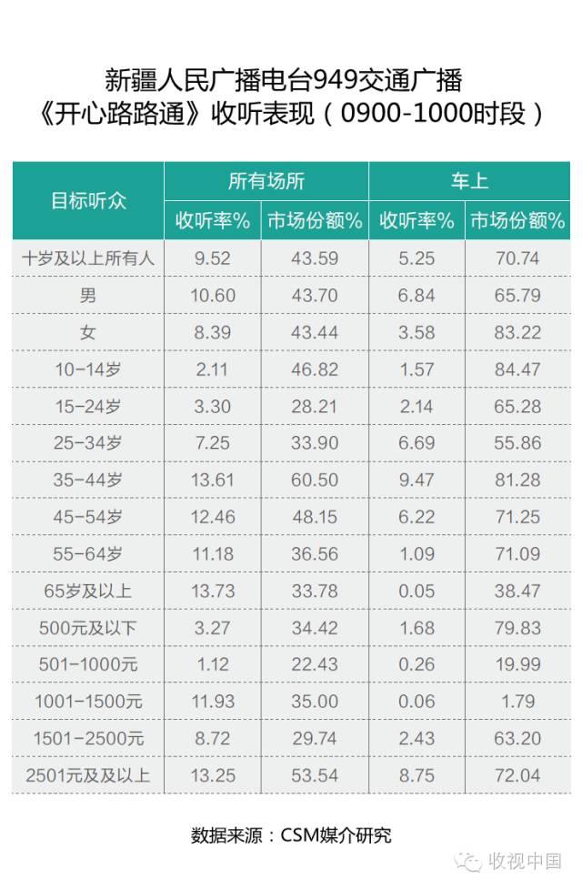 阿宝龙哥照片_交通广播节目:生活服务类收听比重大 - 深圳广告公司