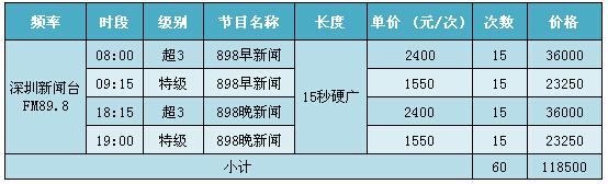 深圳电台先锋898