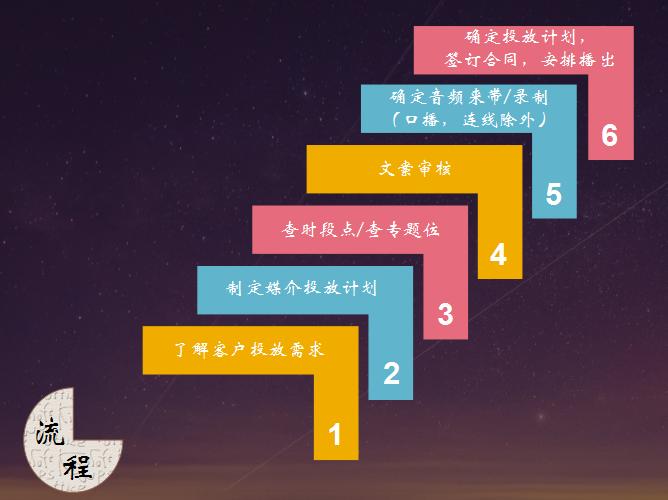 深圳电台广告流程