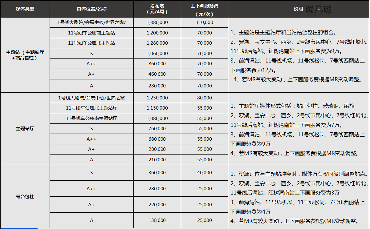 深圳地铁站厅广告价格