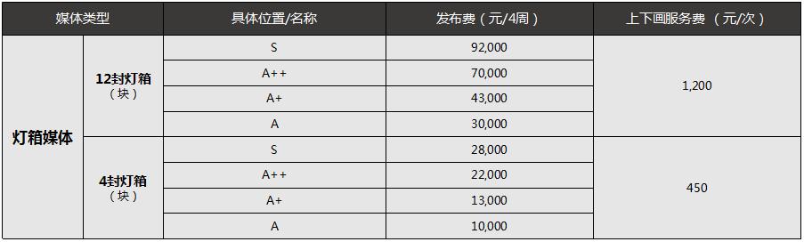 深圳地铁灯箱广告价格