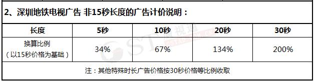 深圳地铁电视广告价格