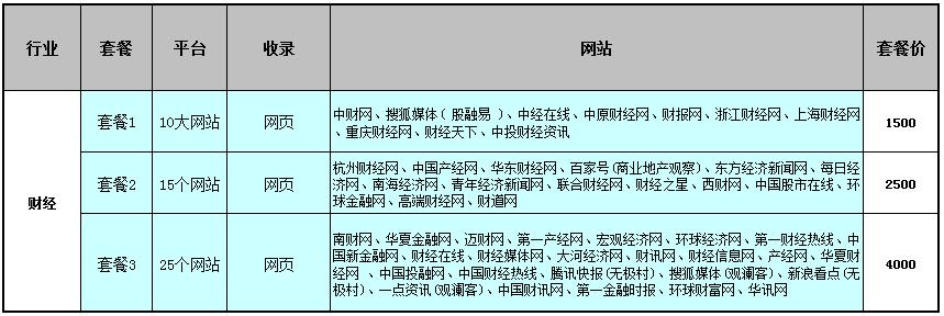 金融行业网络软文推广优惠套餐