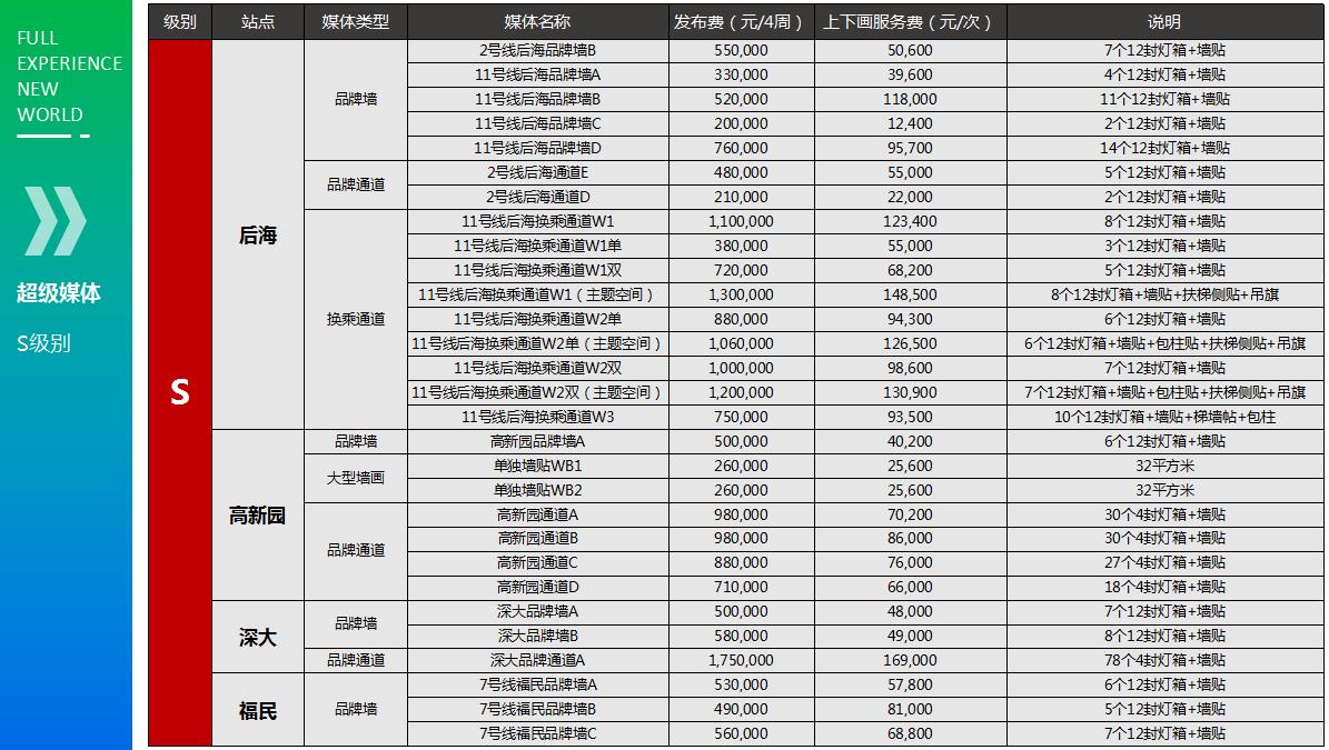 深圳地铁通道广告价格